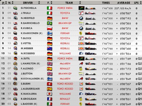 Resultados Clasificación Formula 1