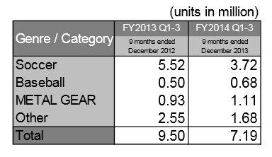 Caen las ventas de videojuegos de fútbol de Konami