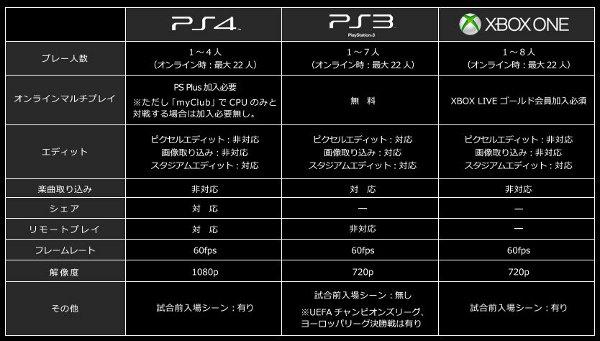 PES 2015: Irá a 1080p y 60fps en PS4, a 720p y 60fps en Xbox One