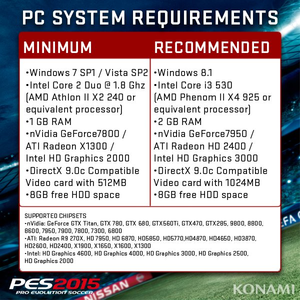 PES 2015: Requisitos mínimos y recomendados para Windows PC