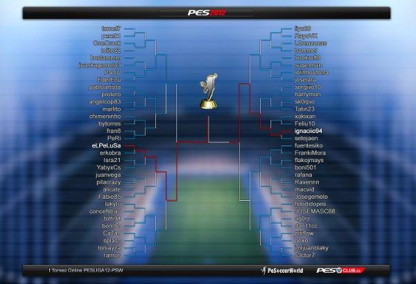 Finalizado el tercer torneo PeSoccerWorld - Pesliga